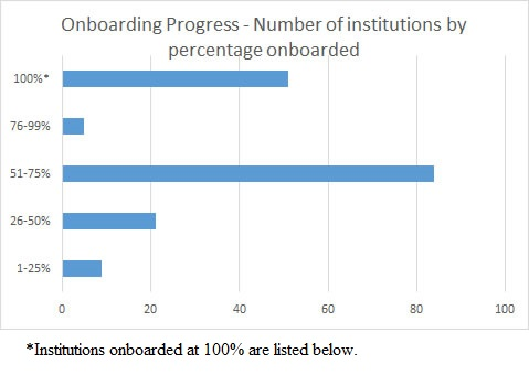 Onboarding Progress – Number of institutions by percentage onboarded as of March 5, 2019