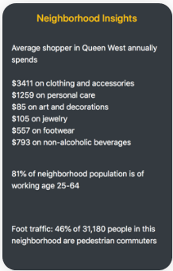 An image about Neighborhood Insights. Average shopper in Queen West annually spends: $3411 on clothing and accessories, $1259 on personal care, $85 on art and decorations, $105 on jewelry, $557 on footwear, $793 on non-alcoholic beverages. 81% of neighborhood population is of working age 25-64. Foot traffic: 46% of 31,180 people in this neighborhood are pedestrian commuters.