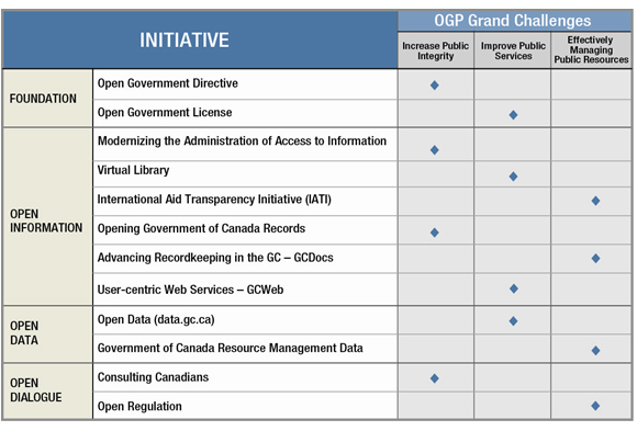process implementation plan template - implementation of canada s action plan on open government