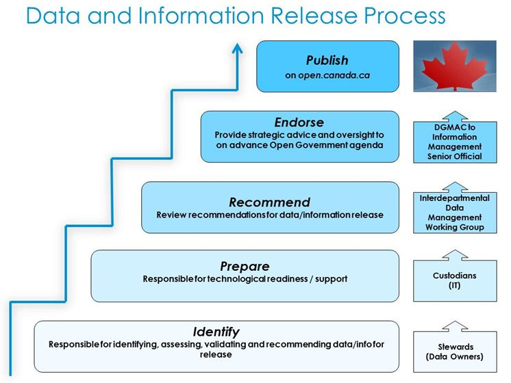 Open Government Implementation Plan: Innovation, Science and ...