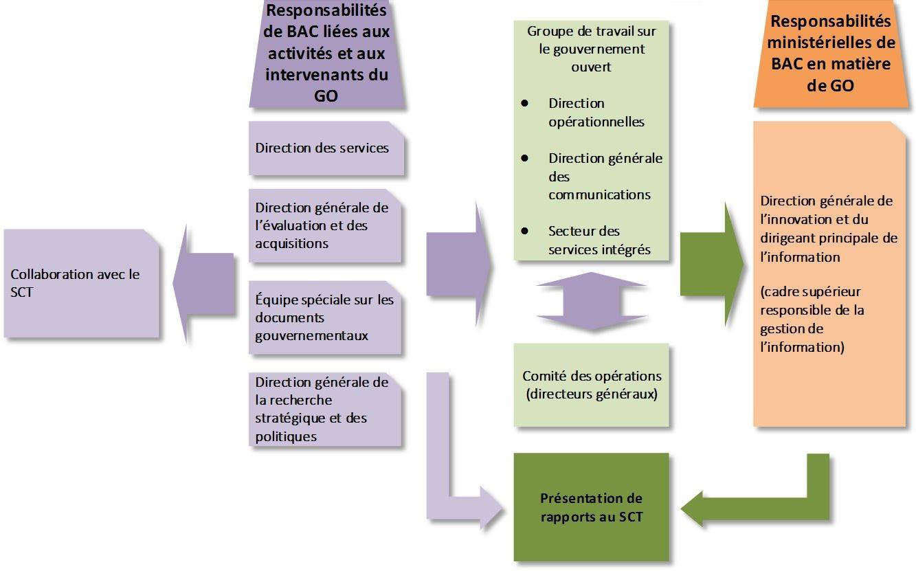 La figure illustre le processus de gouvernance de BAC en matière de GO. Version textuelle ci-dessous: