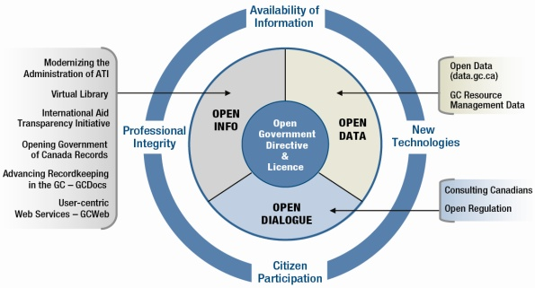 Open Government Directive Diagram