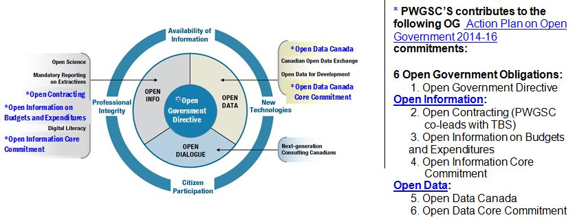 Open Government Implementation Plan: Public Works and Government ...