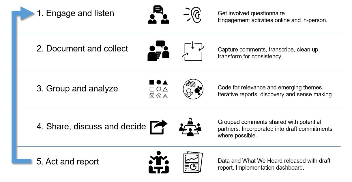 Our process and how we worked with the data captured during our consultations